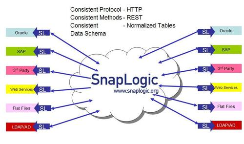 Snaplogic_data_integration_6